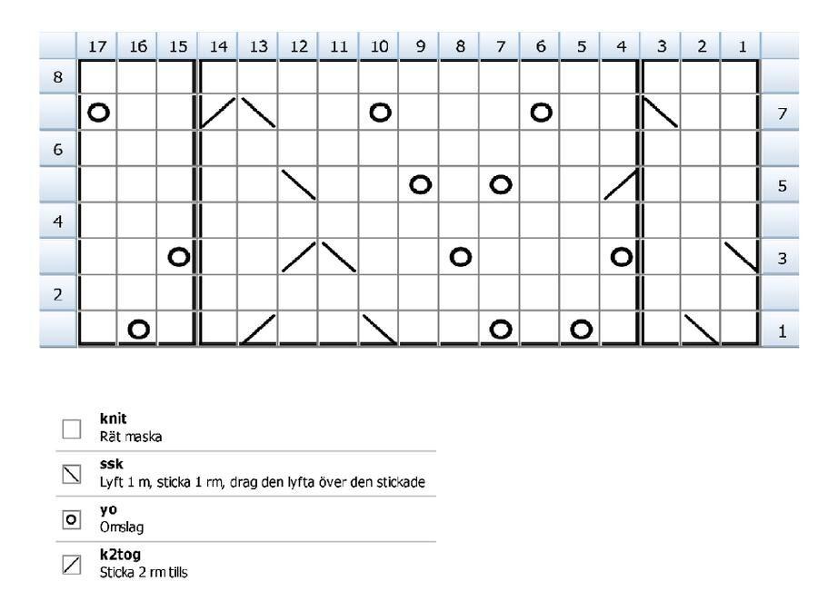 Diagram. Mönsterrapport på 8 varv bildar det fina bladmönstret. Bild: Ullcentrum