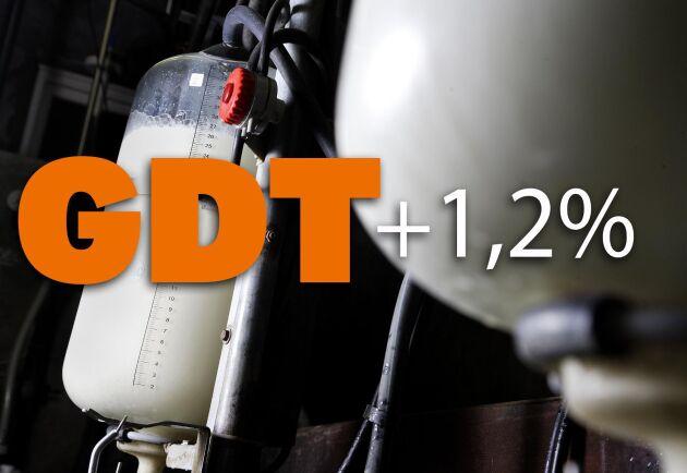 GDT steg med 1,2 procent den sjunde april 2020.