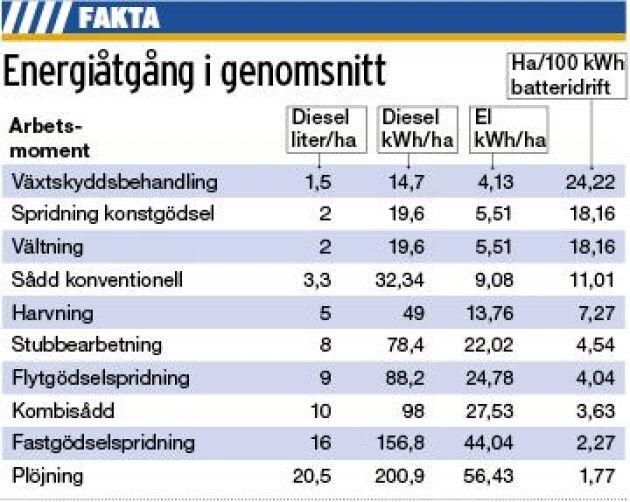 Energiåtgången i diesel vid olika moment, bygger på en genomsnittsberäkning som länsstyrelsen i Skåne och Jordbruksverket gjort. Det skiljer sig naturligtvis väldigt mycket mellan olika gårdar.