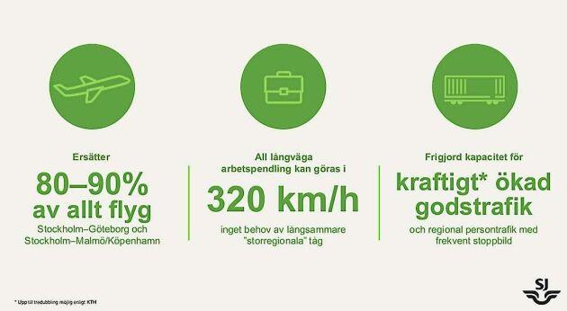 Höghastighetstågen skulle enligt SJ täcka hela resebehovet och föra samma södra och mellersta Sverige till en arbetsmarknadsregion.