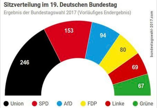 Det mest troliga är nu att Tyskland kommer att få en så kallad Jamaika-koalitionsregering de närmaste fyra åren.