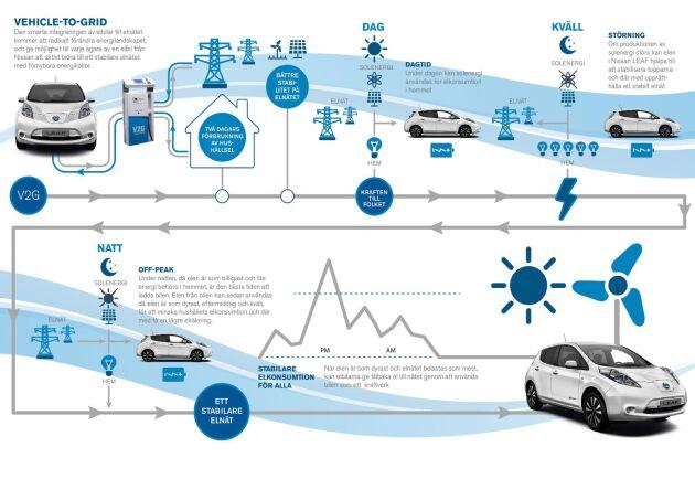 Så fungerar vehicle to grid-tekniken. Illustration från Nissan.