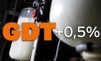 Tionde raka uppgången för mjölkprisindex