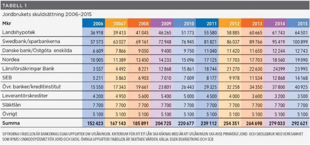 Lantbrukets skuldsättning har fördubblats de senaste 10 åren.