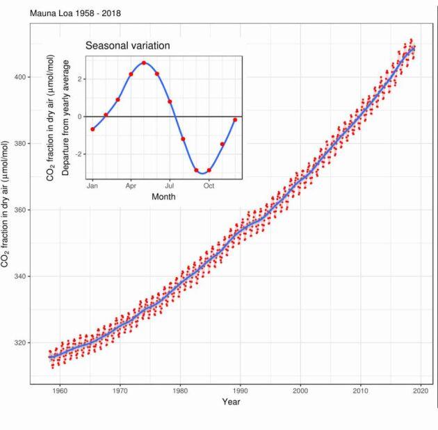Keelingkurvan visar hur koldioxidhalten ökat i atmosfären. Nu är nivån på rekordhöga 415 ppm, en höjning med 100 ppm sedan mätningarna startade 1958.
