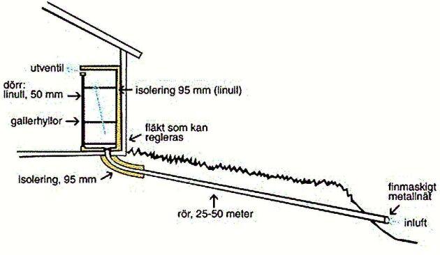 Liten skiss över hur man bygger sitt eget naturkylskåp.