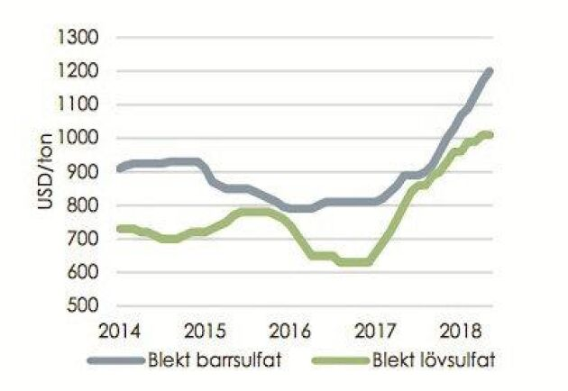1000 dollar per ton brukar ses som en drömgräns för barrsulfatmassan. Sedan början på 2017 har priset gått rakt upp och låg i maj i år i genomsnitt på 1200 dollar. Källa: RISI/Skogsindustrierna