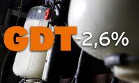 Mjölkprisindex sjunker igen efter hastig uppgång