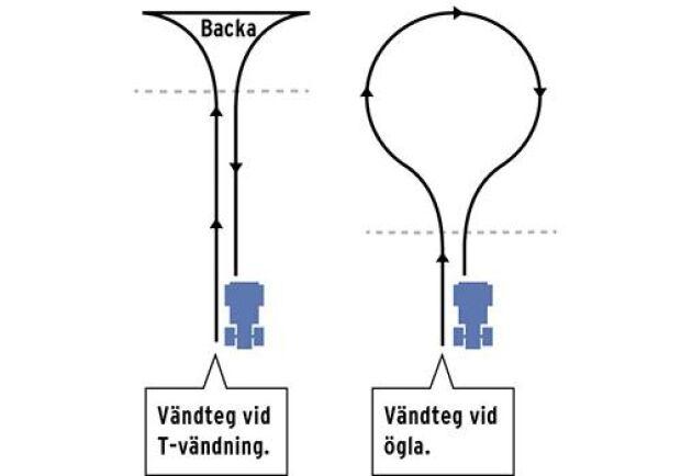 Rättvänt. Resultatet av mätningarna visar att det går att spara bränsle och tid om man väljer rätt vändning vid rätt tillfälle. Vid T-vändningen kör föraren framåt åt ena hållet, backar bak och vänder runt. U-sväng, eller ögla, går snabbare, men kräver större vändteg som senare måste plöjas.