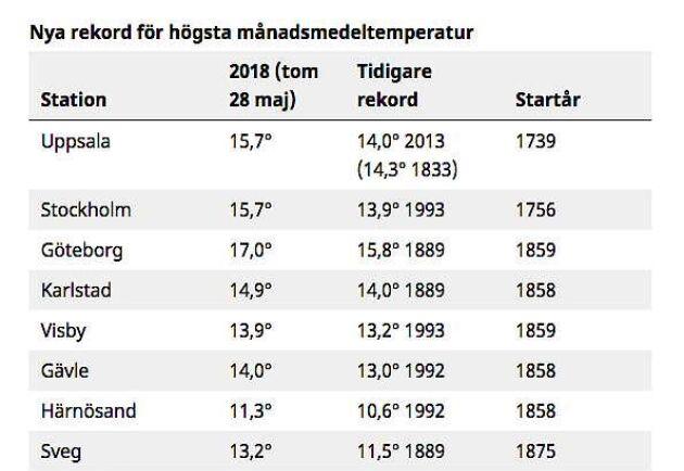 SMHI:s senaste statistik över maj månad visar på rekordtemperaturer på många håll. Foto: SMHI