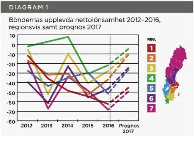 Region 4, dvs södra Sverige, upplever den bästa nettolönsamheten av regionerna.
