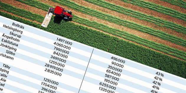 De 50 jordbruksbolagen med störst lönsamhet