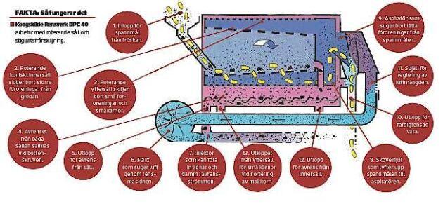 Kongskilde Rensverk DPC 40 arbetar med roterande såll och stigluftsfrånskiljning. Så här fungerar rensverket: