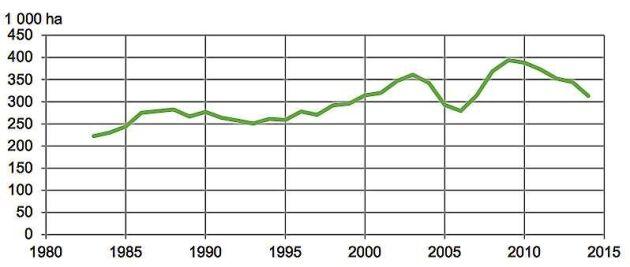 Årlig gallrad areal, glidande 3-årsmedelvärde. Sedan 2009 har den gallrade arealen minskat snabbt, fram till 2014 med över 20 procent.
