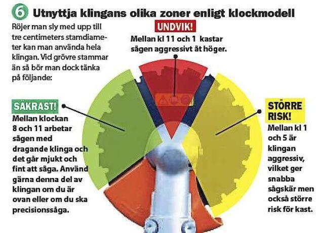 Säkra och osäkra sektorer på röjsågsklingor. Bilden är från Land Skogsbruks röjningsskola, publicerad den 25 april 2014.