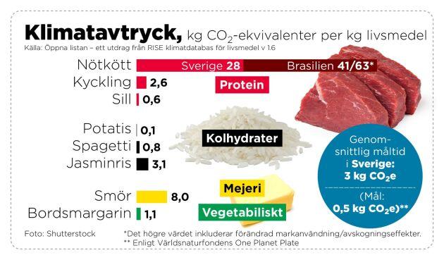 Drygt 3000 artiklar har märkts med hur mycket växthusgaser de genererar per kilogram.