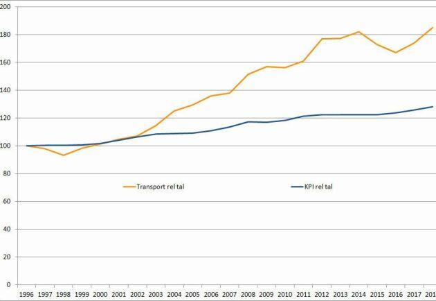 Skenar. Sen början på 2000-talet har transportkostnaderna för virke ökat mycket mer än konsumentprisindex. Stigande bränslepriser är en bidragande orsak.