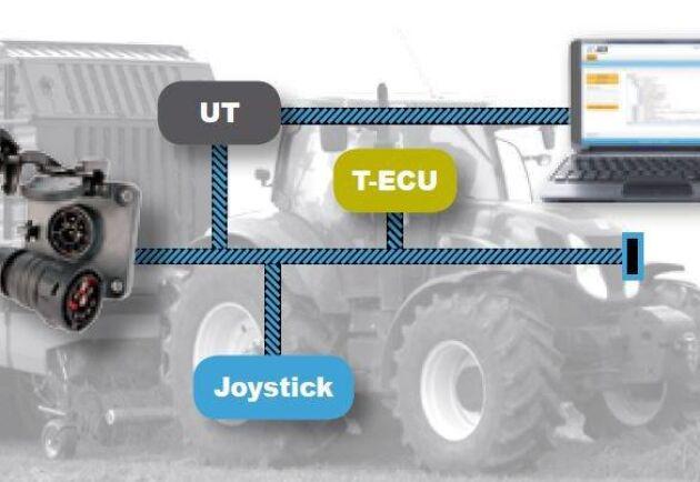 Ett datanätverk med ISObuskontakten i mitten binder samman traktor och redskap.