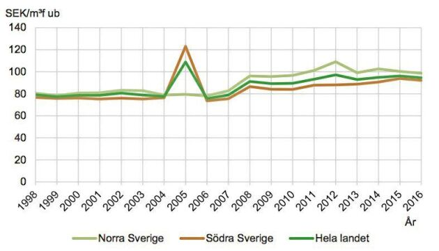 Kostnader i kronor per kubikmeter fast mått under bark för föryngringsavverkning i löpande priser. Källa: Skogsstyrelsen