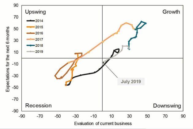 Jordbruksmaskinindustrins har gått från lågkonjunktur 2016 till överhettning 2018 och är nu på väg mot en ny lågkonjunktur. Källa: VDMA