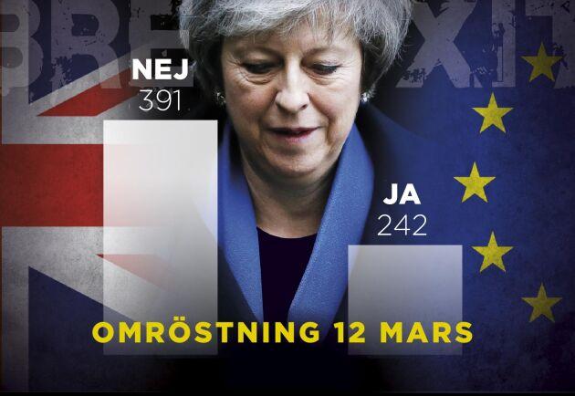 Tisdagens Brexitomröstning innebar ett nytt svidande nederlag för premiärminister Theresa May. I kväll ska det brittiska underhuset ta ställning till om man ska lämna EU utan avtal.