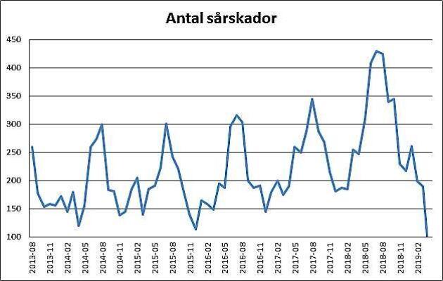 Diagrammet visar tydligt topparna för hur antalet traumatiska sårskador ökar under betesperioden och peakar i juli enligt Agrias statistik.